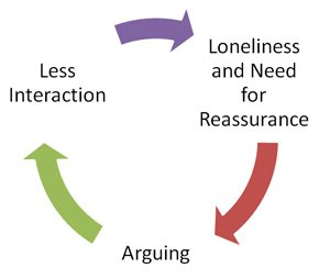 needy people and the argument distance cycle