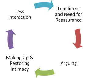 arguing-intimacy cycle
