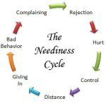 relationship coaching neediness cycle