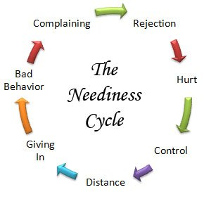 criticism and the neediness cycle