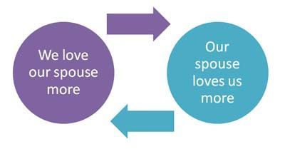 graphic of love gain cycle