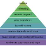 neediness pyramid