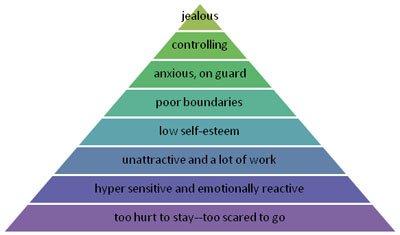 needy characteristics pyramid